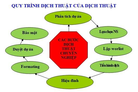 Quy trình dịch thuật