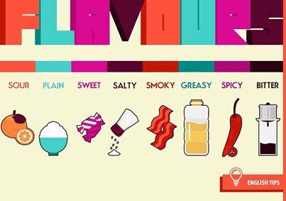 các từ vụng mô tả mùi vị thức ăn